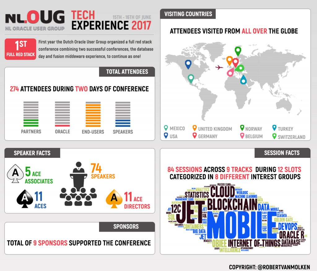 Tech Experience 2017 Infographic